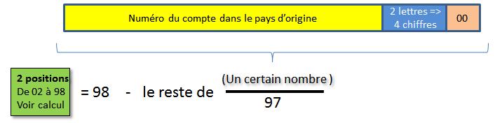 Calcul Du Code Iban